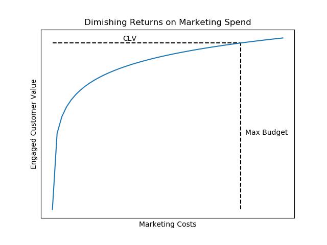 Diminishing Returns Market Spend